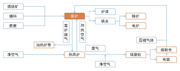 高炉工艺流程